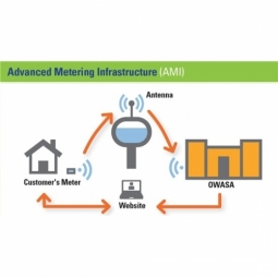 Advanced Metering Infrastructure