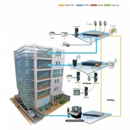 Building Automation & Control