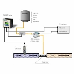 Water Quality and Leakage Monitoring